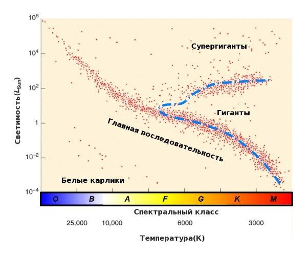 Последовательности Герцшпрунга-Рессела