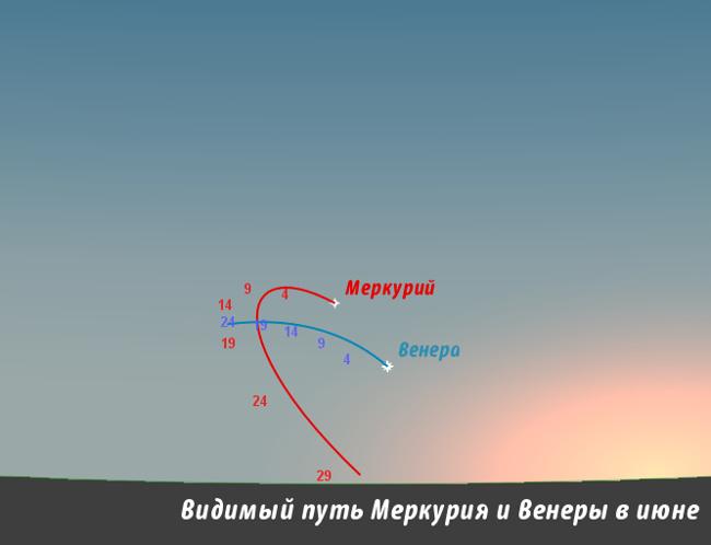 Меркурий и Венера в июне 2013