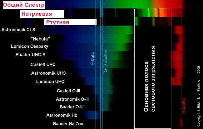 Сравнение спектра различных фильтров