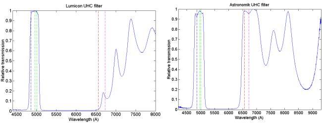 Графики фильтров UHC