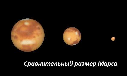 Сравнительный размер Марса