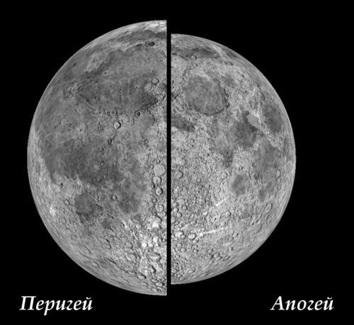 Иллюстрация разности видимого размера Луны в перигей и апогей