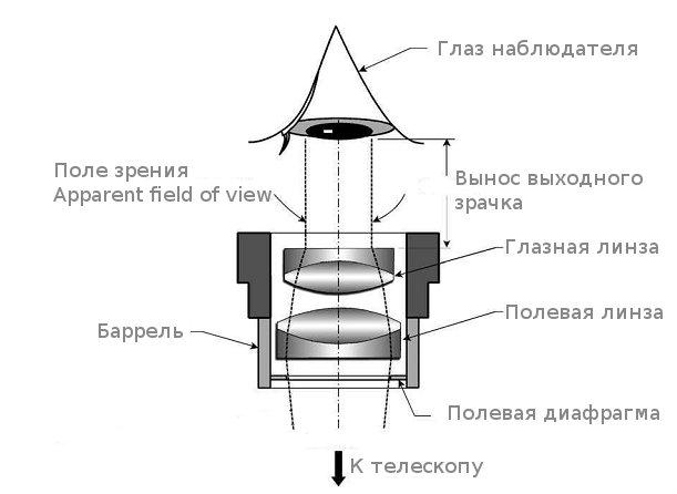 Схема окуляра телескопа