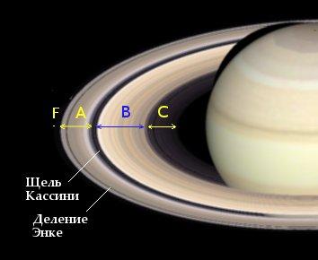 Строение колец Сатурна