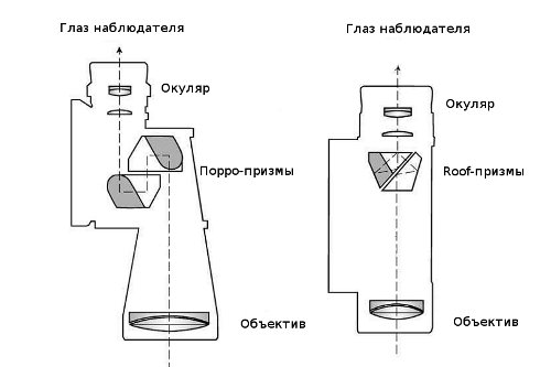 Схематическое устройство биноклей с Порро призмами и Roof Призмами