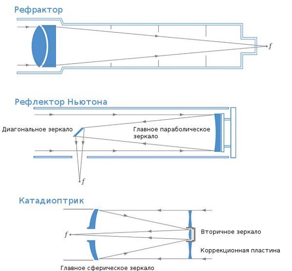 Типы телескопов