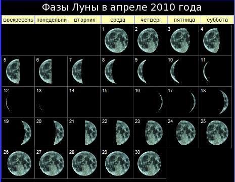 Фазы Луны в апреле 2010