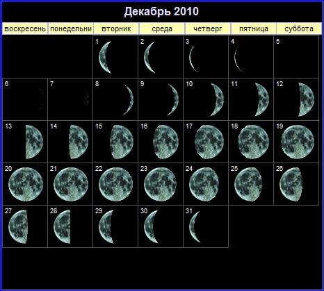 Фазы Луны в декабре 2010 года