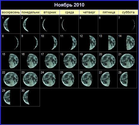 Фазы Луны в ноябре 2010