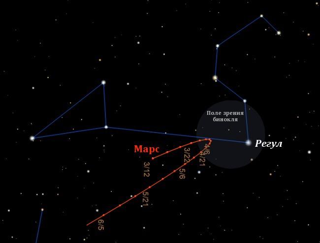 Видимый путь Марса в марте-мае 2012