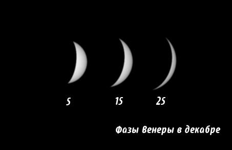 Фазы Венеры в декабре 2013