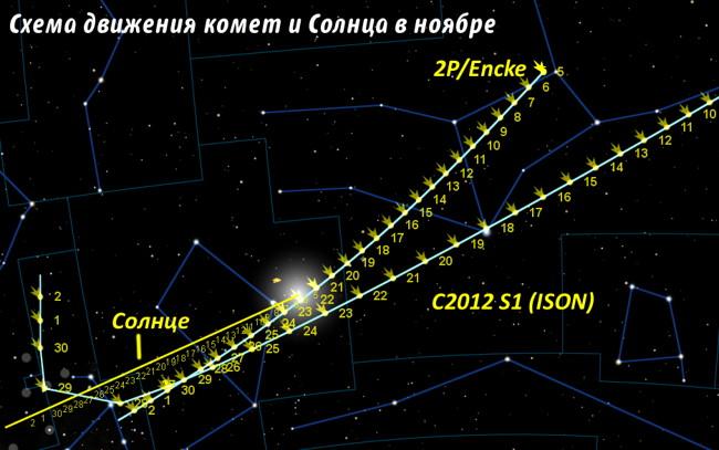 Кометы 2P/Encke и C/2012 S1 (ISON) в ноябре 2013