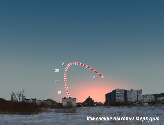 Видимость Меркурия в январе 2014