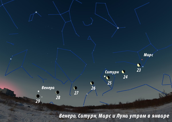 Венера, Сатурн, Марс и Луна утром в январе 2014