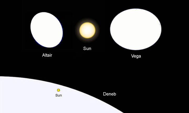 Vega-Altair-Deneb-sun-comparison-ST.jpg.