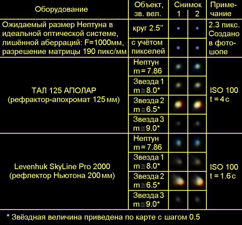Neptune_with_3_stars.thumb.jpg.8087ecbb2